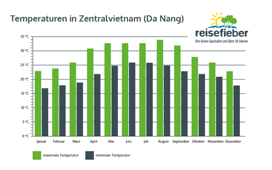 Temperaturen in Zentralvietnam (Da Nang)