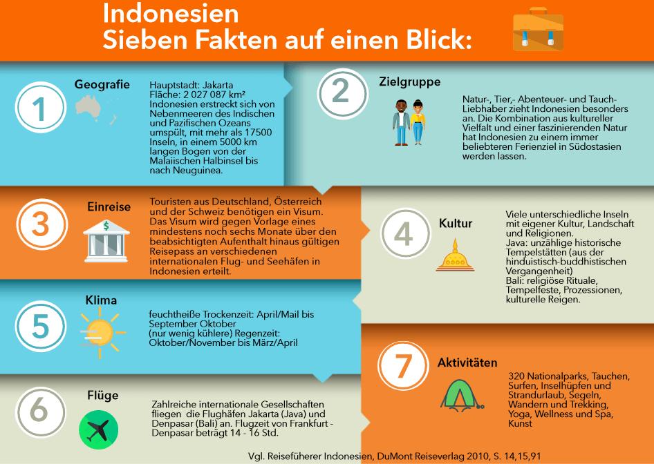 Infografik Indonesien IN