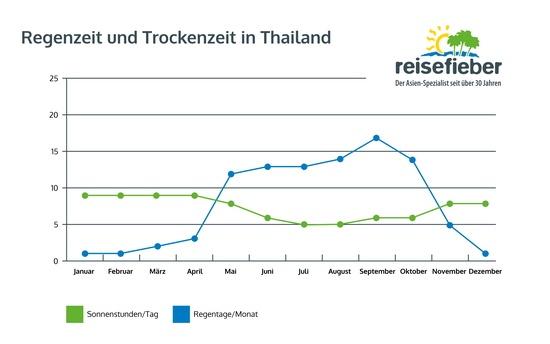 Regenzeit und Trockenzeit Thailand