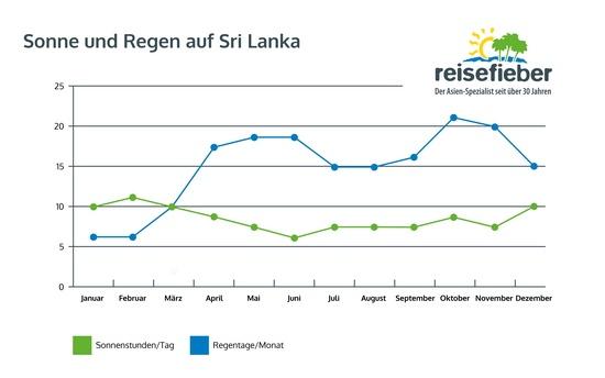 Sonne und Regen auf Sri Lanka