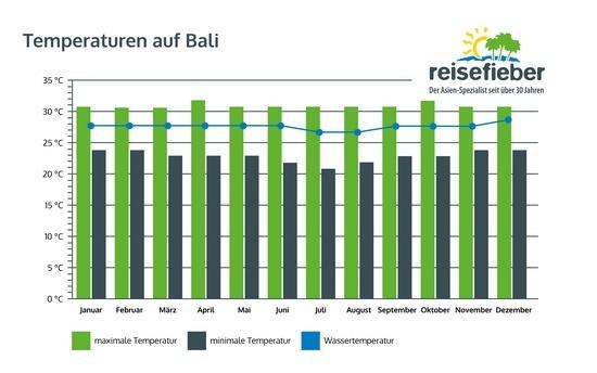 Temperaturen auf Bali