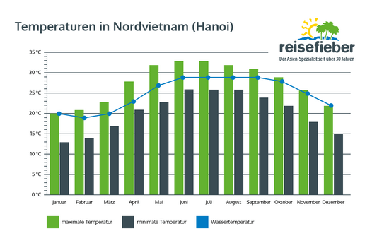 Temperaturen in Nordvietnam (Hanoi)