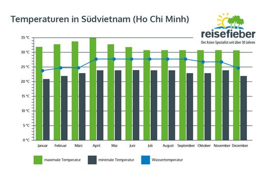 Temperaturen in Südvietnam (Ho Chi Minh)