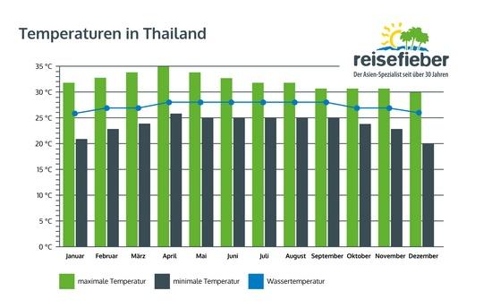 Temperaturen in Thailand