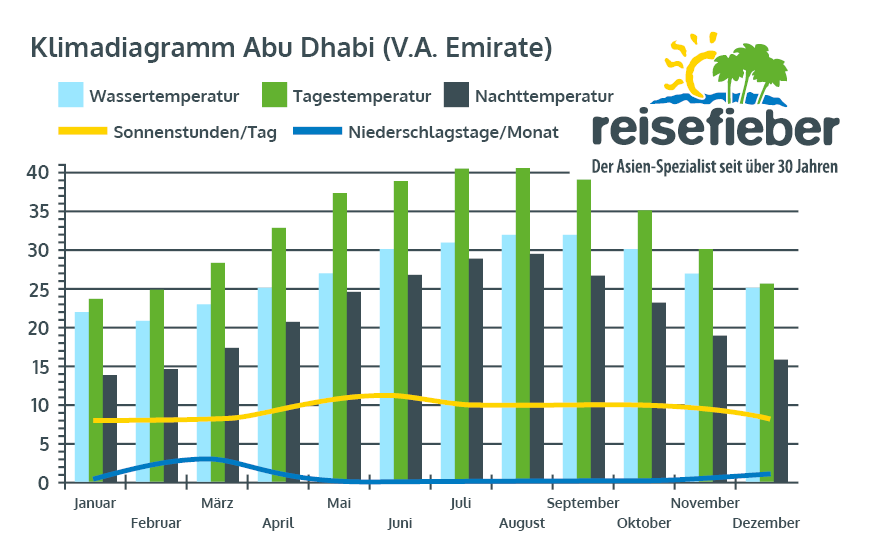 Klimadiagramm Abu Dhabi (V.A. Emirate)