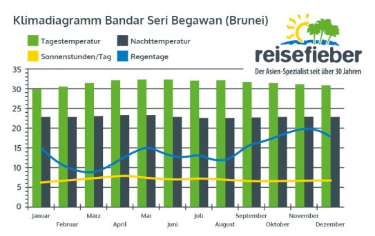 Klimadiagramm Bandar Seri Begawan (Brunei)