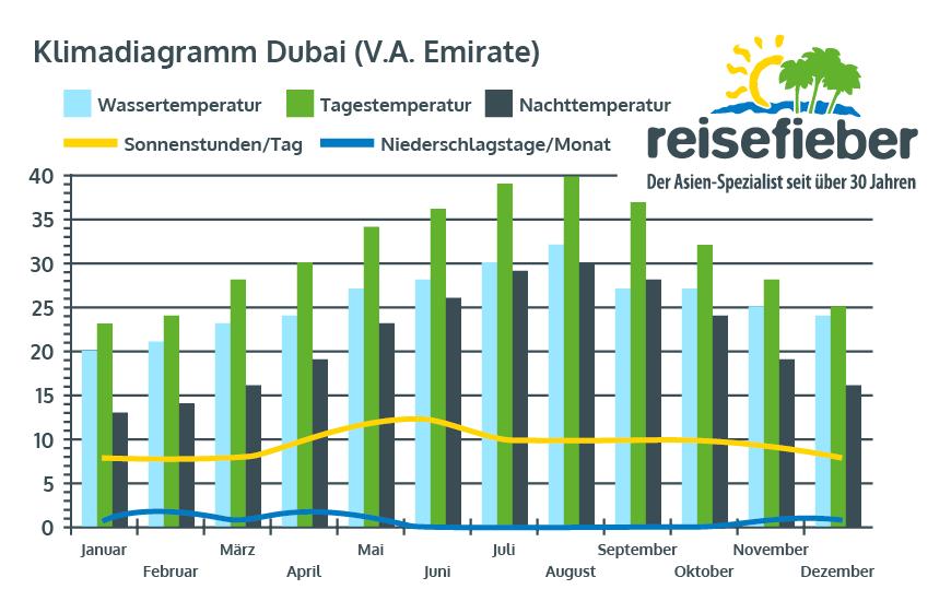 Klimadiagramm Dubai (V.A.Emirate)