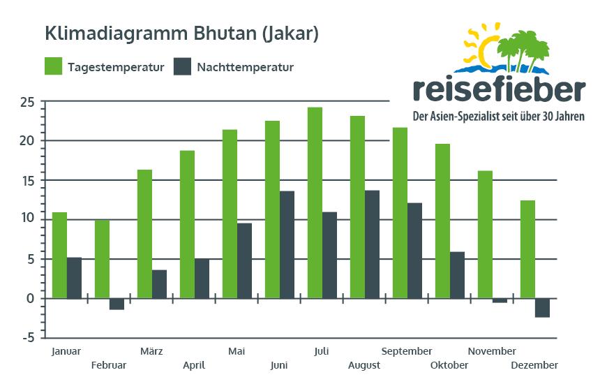 Klimadiagramm Jakar (Bhutan)