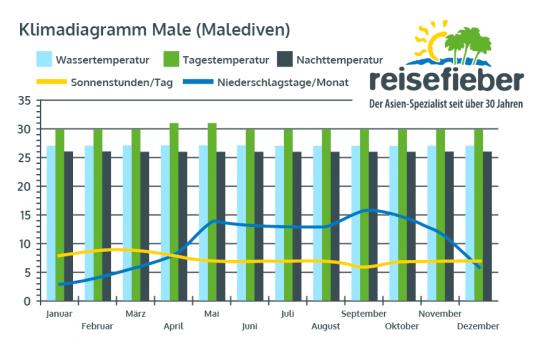 Klimadiagramm Male (Malediven)