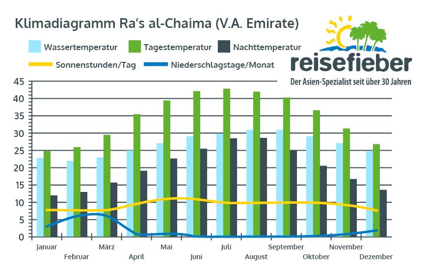 Klimadiagramm Ra's al-Chaima (V.A. Emirate)