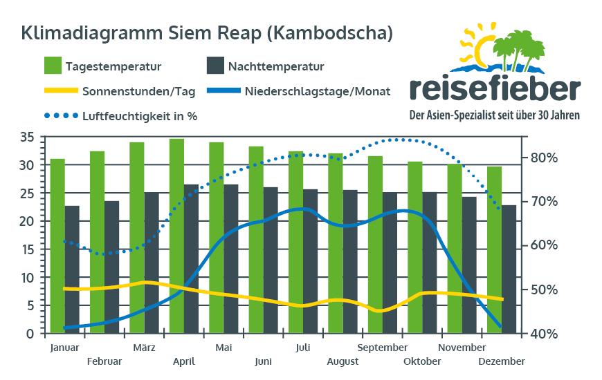 Klimadiagramm Siem Reap (Kambodscha)