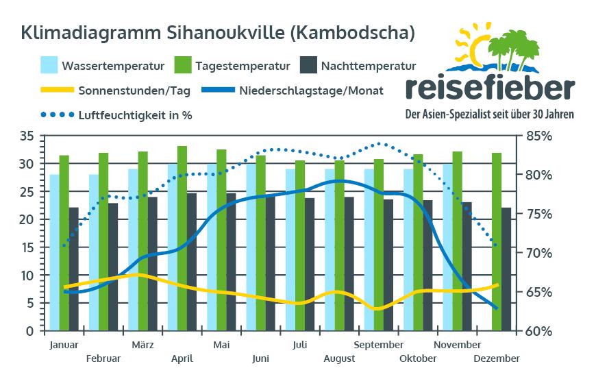 Klimadiagramm Sihanoukville (Kambodscha)