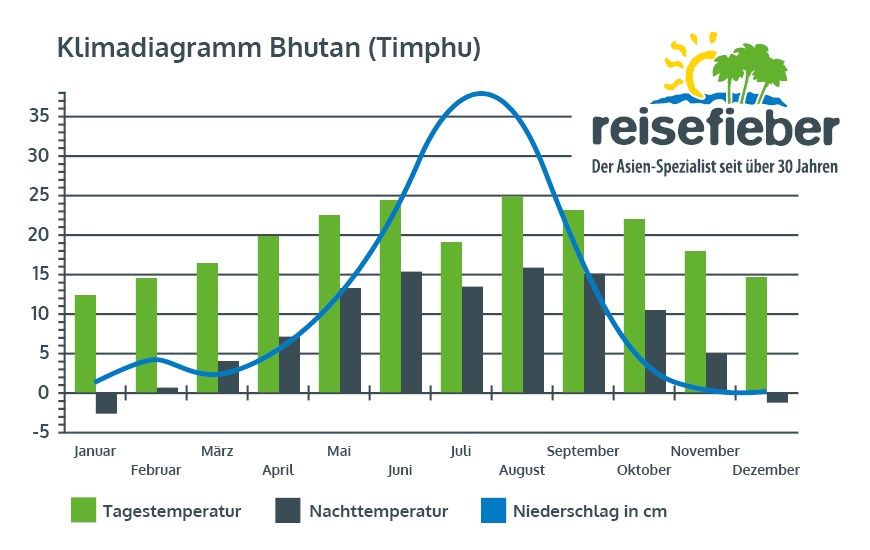 Klimadiagramm Timphu (Bhutan)