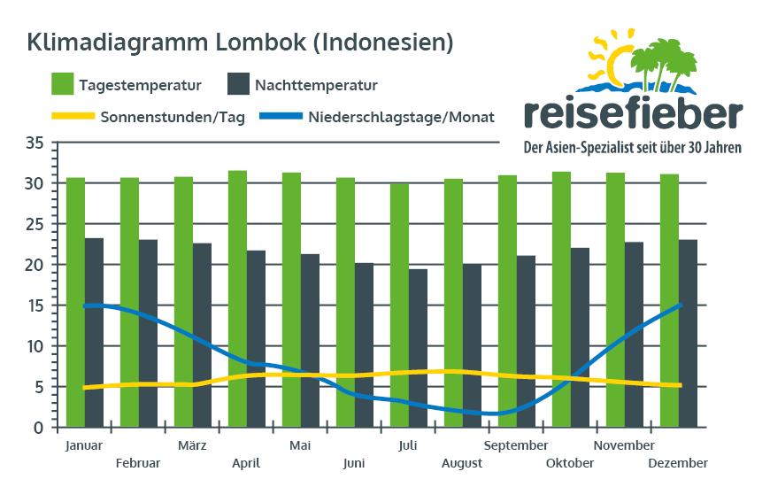 Klimadiagramm Lombok, (Indonesien)