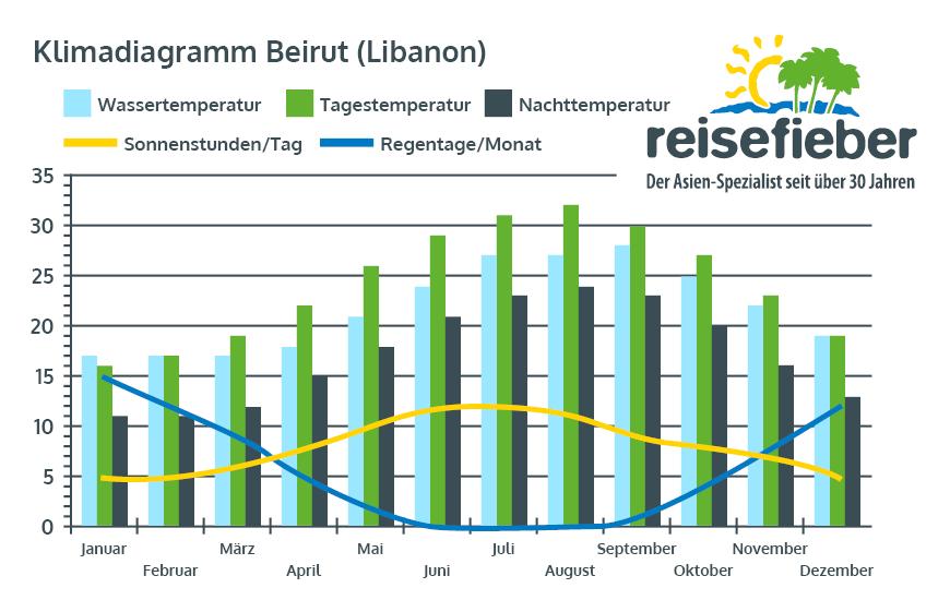 Klimadiagramm Beirut (Libanon)