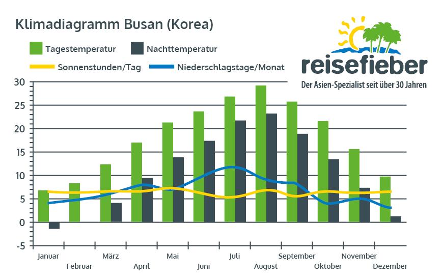 Klimadiagramm Busan (Südkorea)