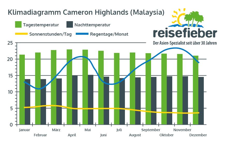 Klimadiagramm Cameron Highlands (Malaysia)