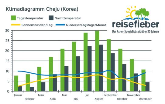 Klimadiagramm Cheju (Südkorea)
