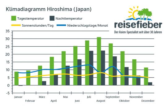 Klimadiagramm Hiroshima (Japan)