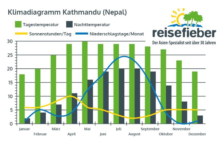 Klimadiagramm Kathmandu (Nepal)