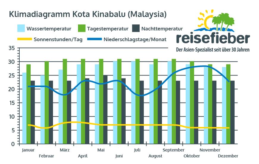 Klimadiagramm Kota Kinabalu (Malaysia)