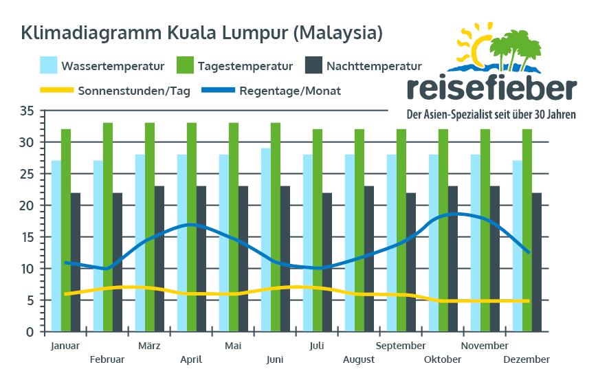 Klimadiagramm Kuala Lumpur (Malaysia)