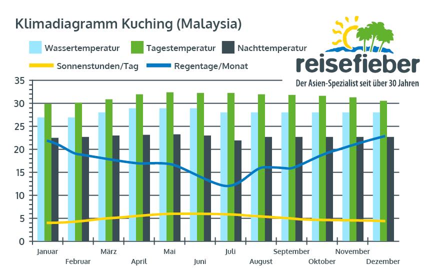 Klimadiagramm Kuching (Malaysia)