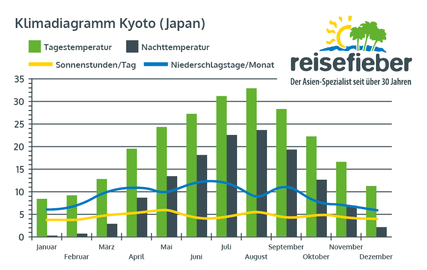 Klimadiagramm Kyoto (Japan)