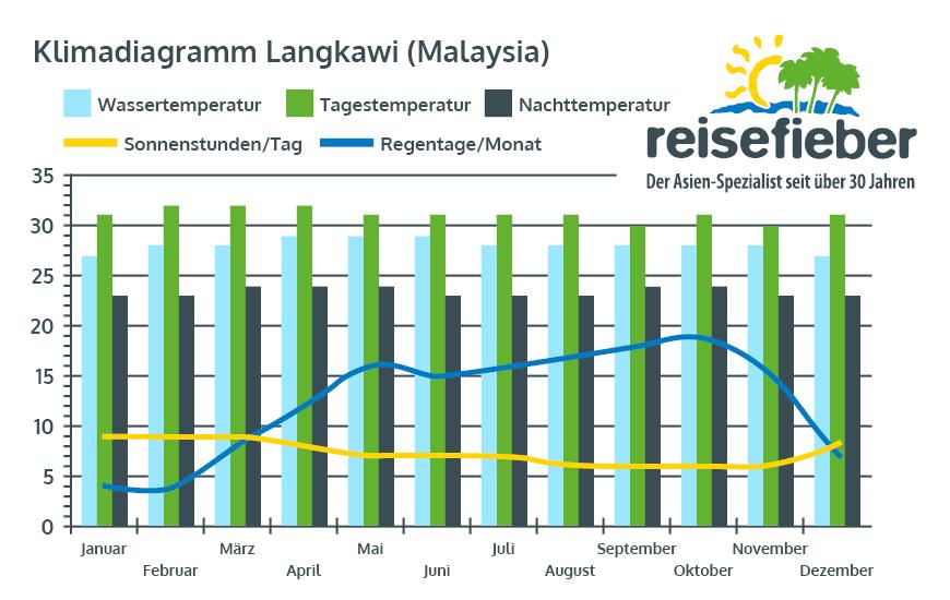Klimadiagramm Langkawi (Malaysia)
