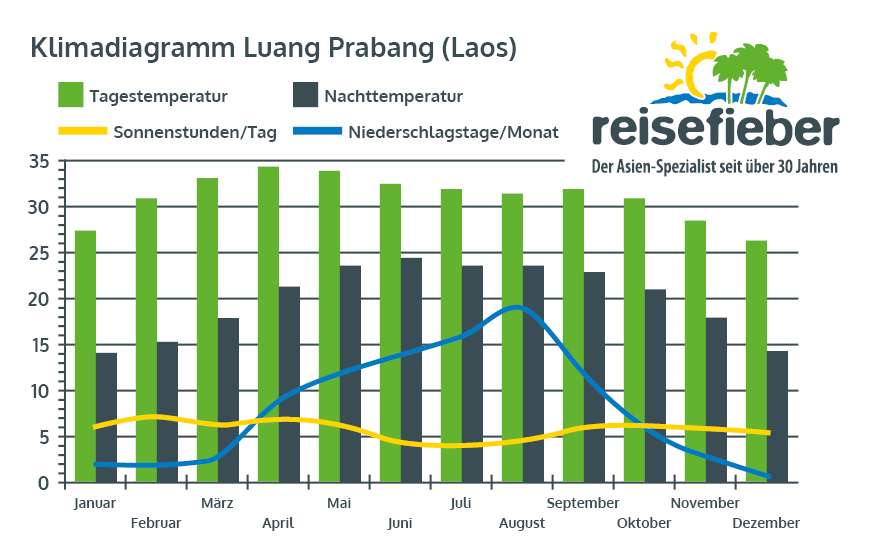 Klimadiagramm Luang Prabang (Laos)