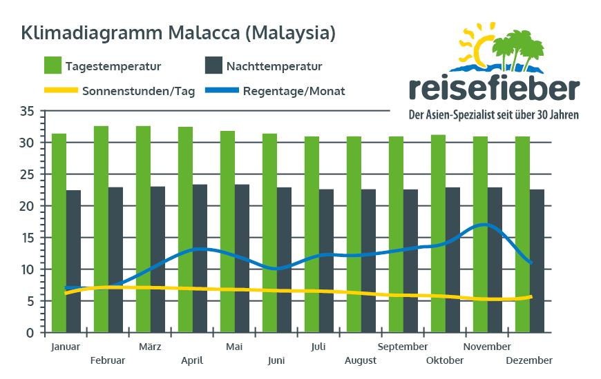 Klimadiagramm Malacca (Malaysia)