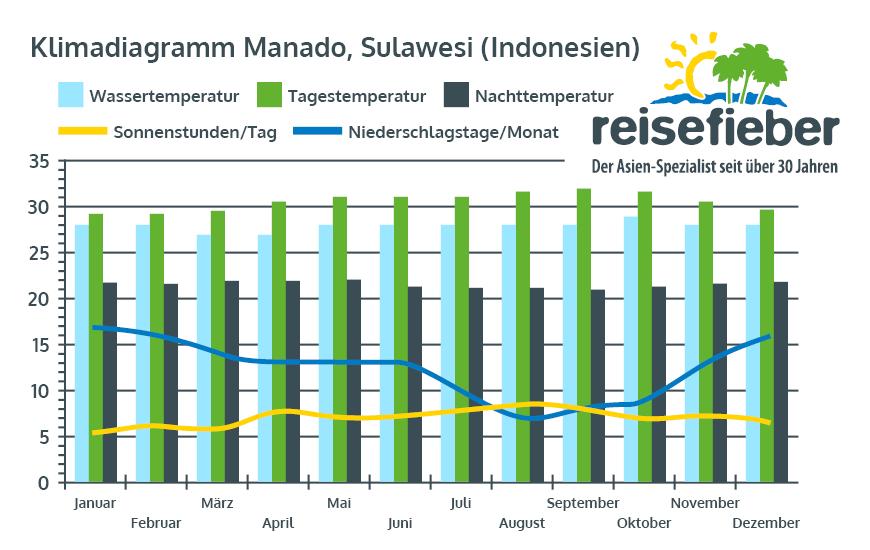 Klimadiagramm Manado, Sulawesi (Indonesien)