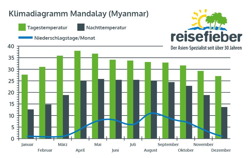 Klimadiagramm Mandalay (Myanmar)