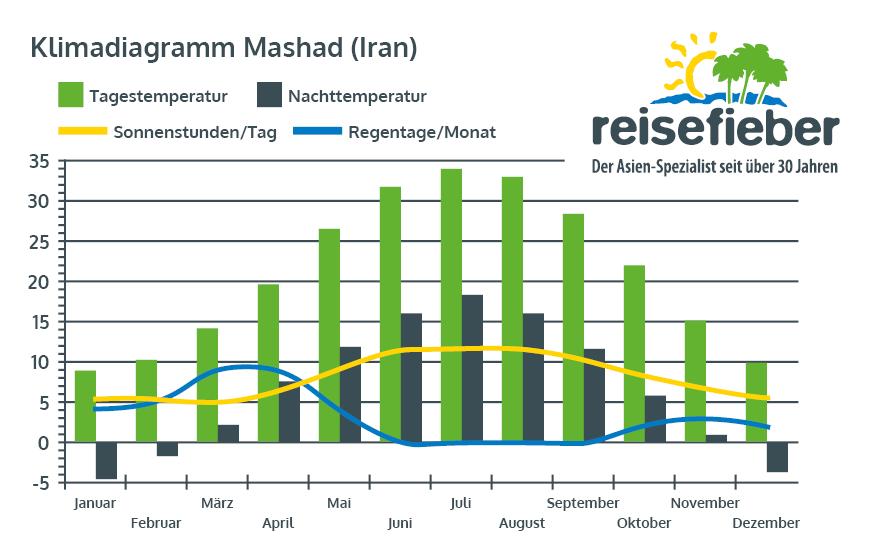 Klimadiagramm Mashad (Iran)