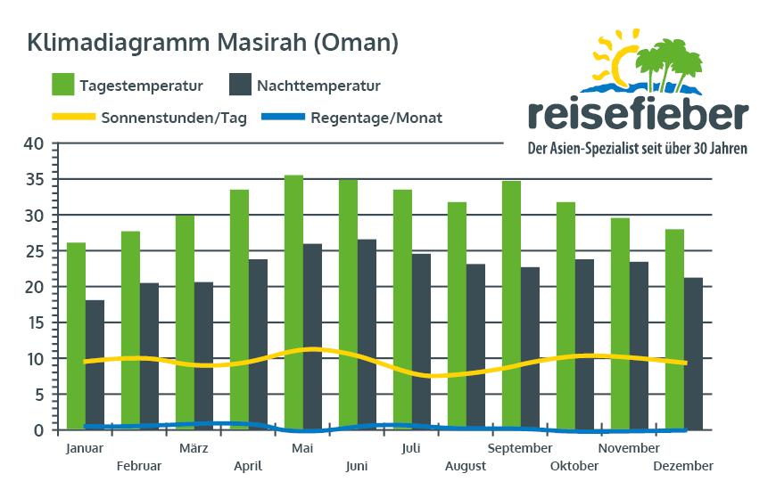 Klimadiagramm Masirah (Oman)
