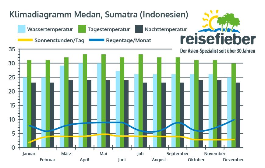 Klimadiagramm Medan, Sumatra (Indonesien)