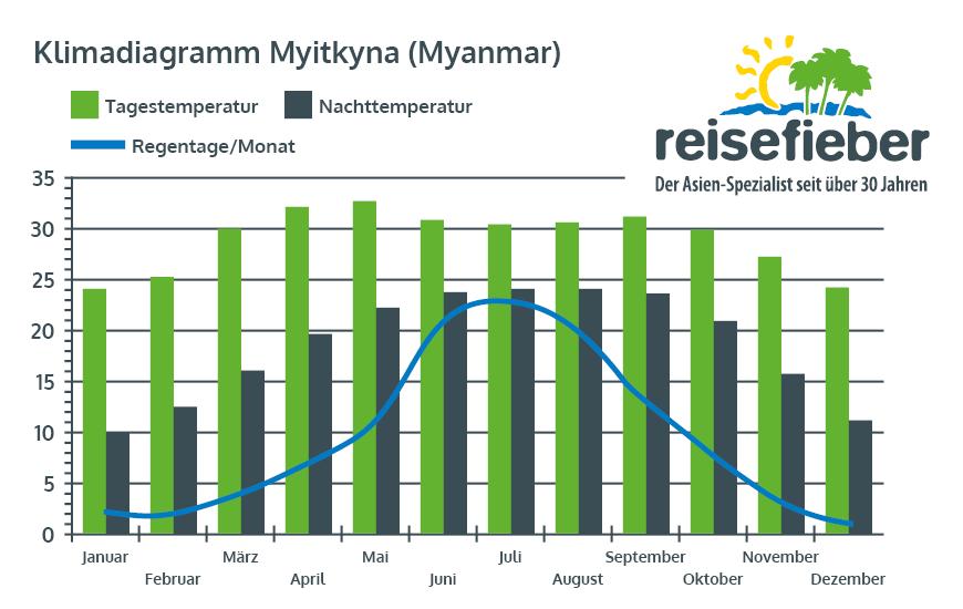 Klimadiagramm Myitkyna (Myanmar)