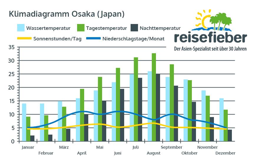 Klimadiagramm Osaka (Japan)