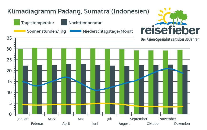 Klimadiagramm Padang, Sumatra (Indonesien)