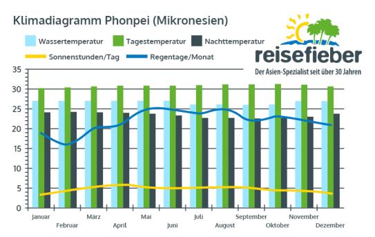 Klimadiagramm Phonpei (Mikronesien)