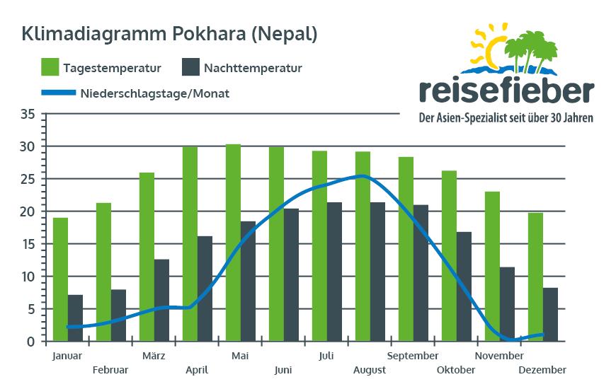 Klimadiagramm Pokhara (Nepal)