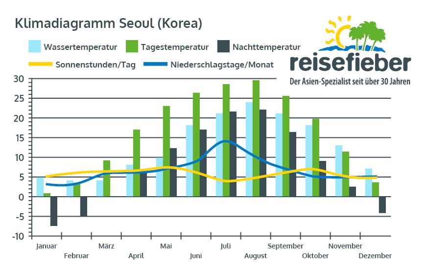 Klimadiagramm Seoul (Südkorea)