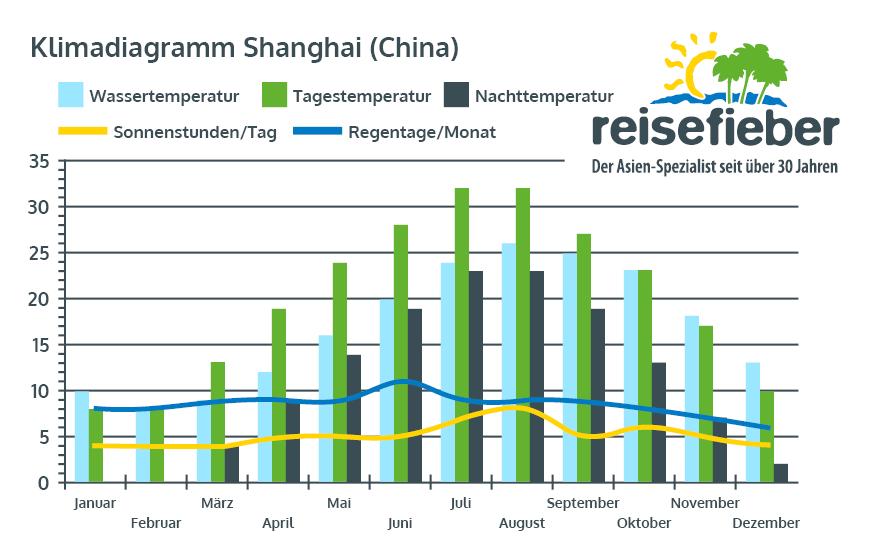 Klimadiagramm Shanghai (China)