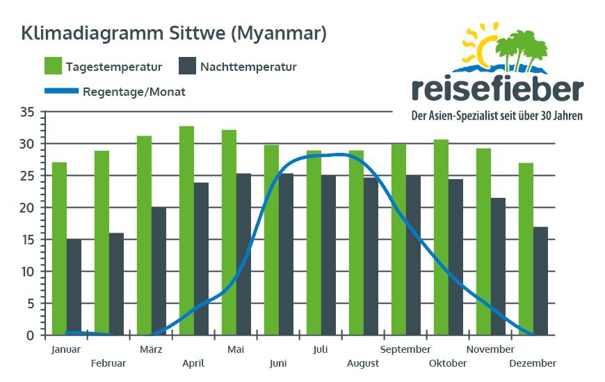 Klimadiagramm Sittwe (Myanmar)