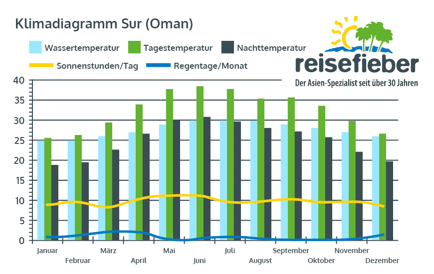 Klimadiagramm Sur (Oman)