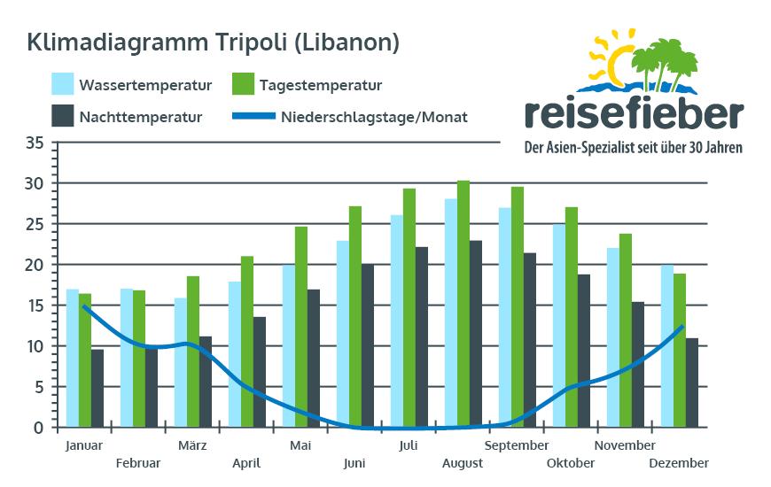 Klimadiagramm Tripoli (Libanon)