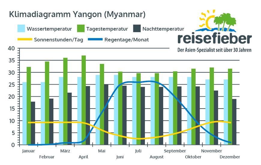 Klimadiagramm Yangon (Myanmar)