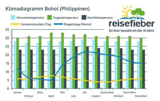 Klimadiagramm Bohol (Philippinen)