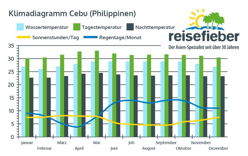 Klimadiagramm Cebu (Philippinen)