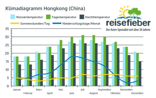 Klimadiagramm Hongkong (China)